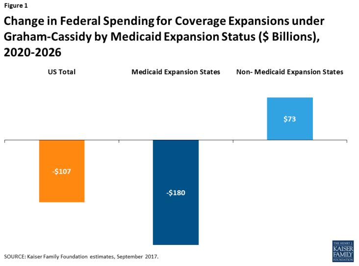 Graham-Cassidy bill-change in federal funding for coverage expansion