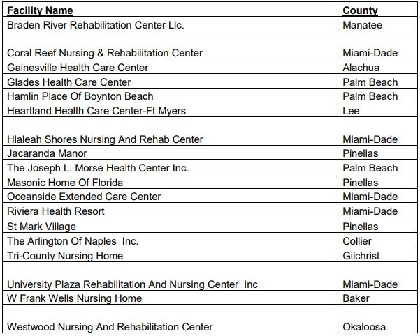 18 florida nursing homes haven 39 t complied gov scott s for List of house builders