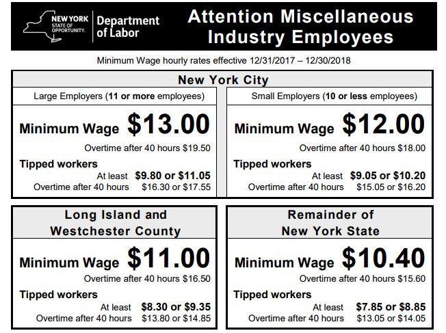 What Is The Minimum Wage In New York City >> New York State Minimum Wage Increase Usa Herald