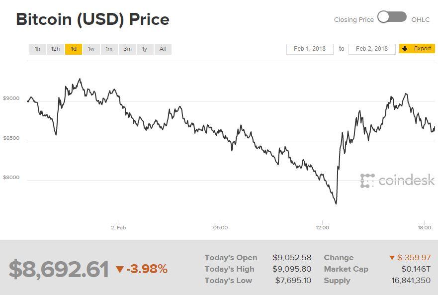 Bitcoin Chart Feb 2