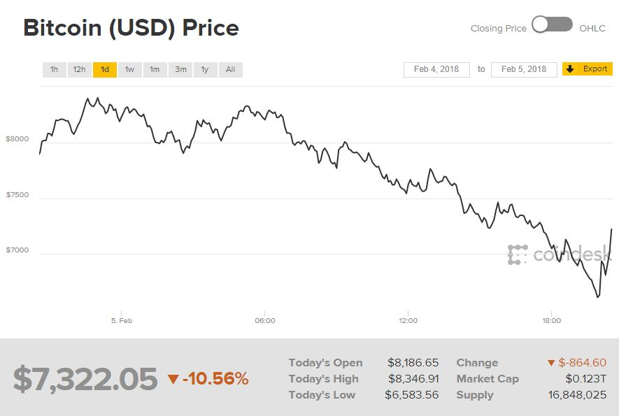 Bitcoin chart Feb. 5