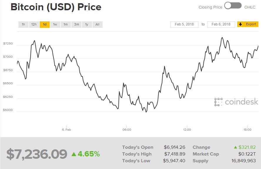 Bitcoin chart Feb. 6