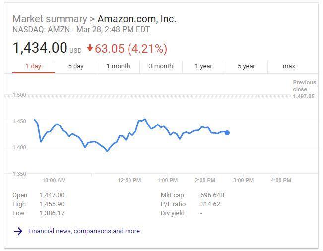 Amazon Market Summary