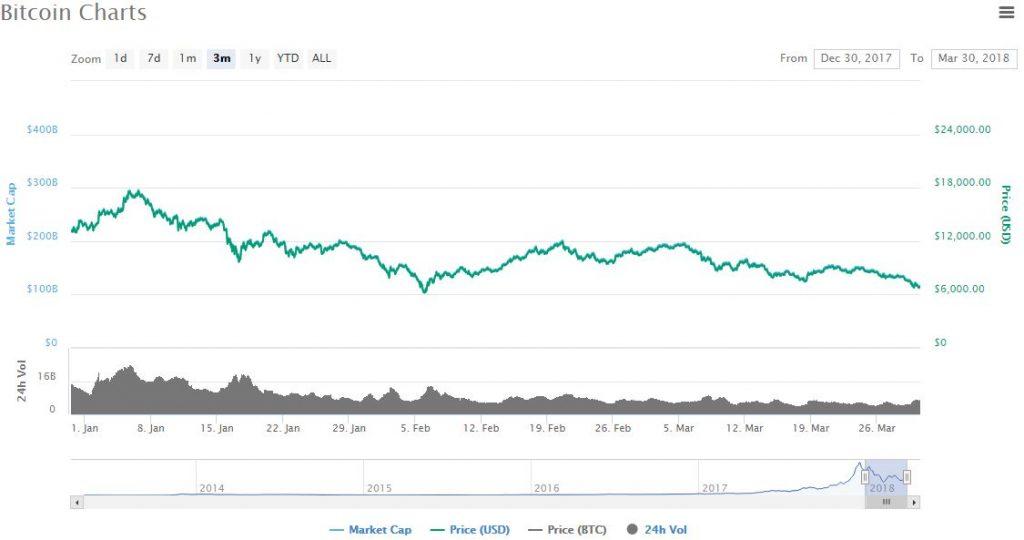 Bitcoin Market Cap Q1 2018
