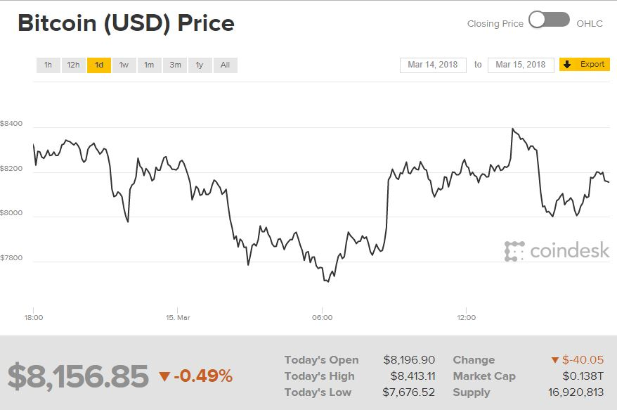 Bitcoin price March 15