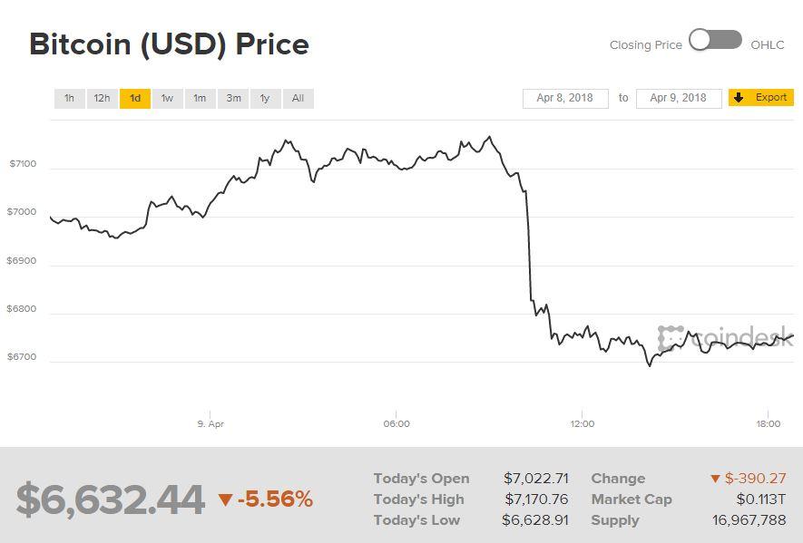 Bitcoin Chart April 9JPG
