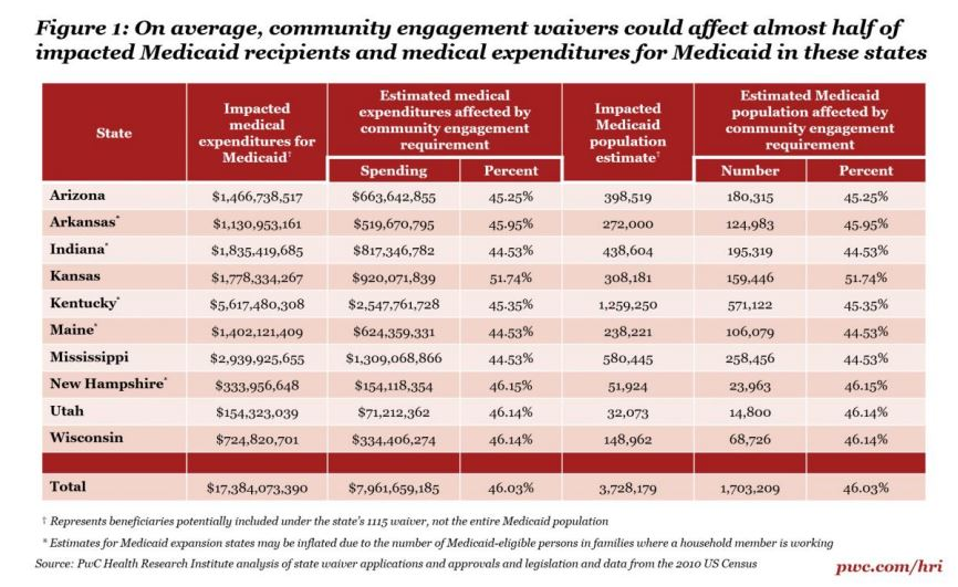 Medicaid Work Requirements impact 1.7 million beneficiaries