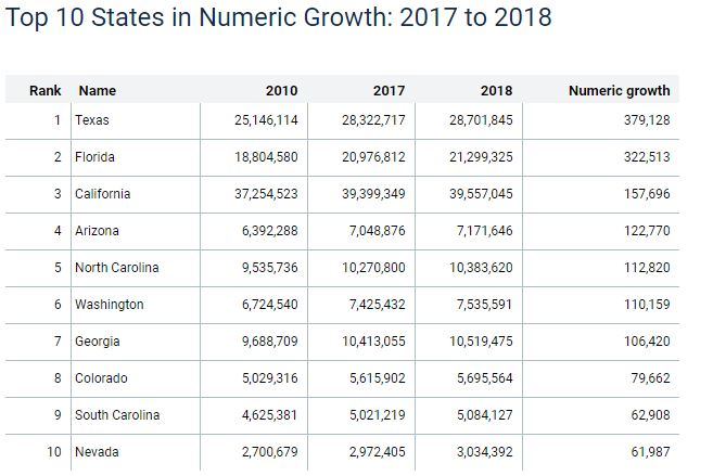 Population growth--top ten states--numeric