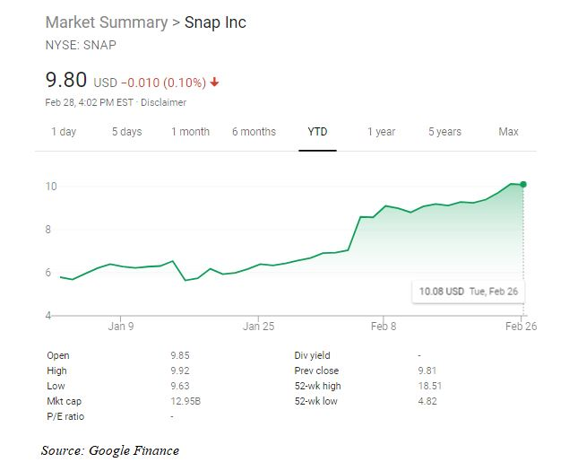 SNAP stock chart