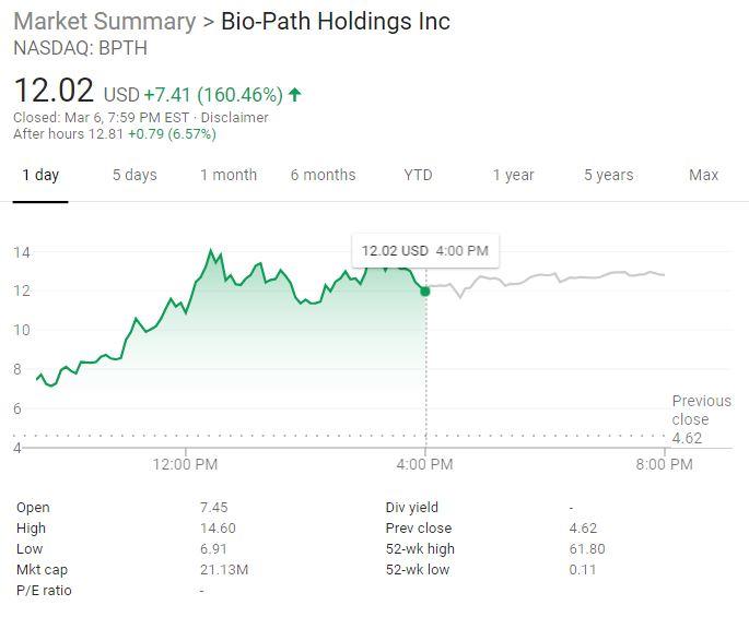 Bio-Path stock chart