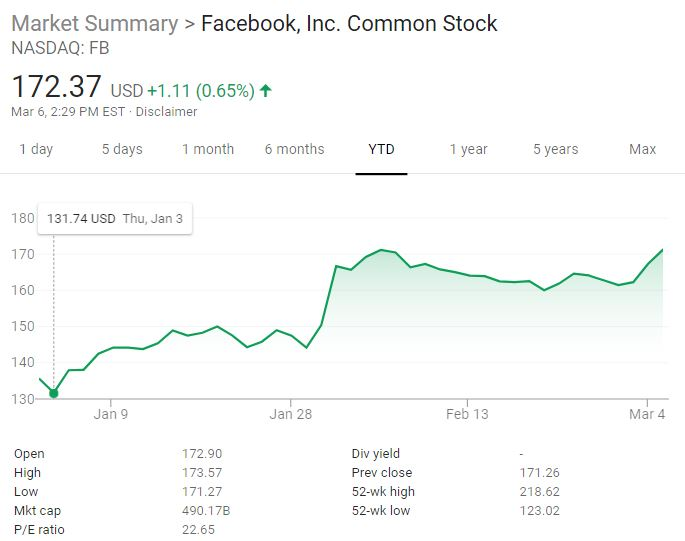 Facebook-FB-stock chart (upside)