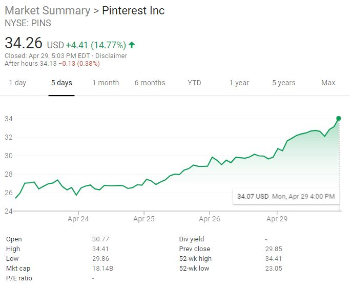 When is ipo on pinterest