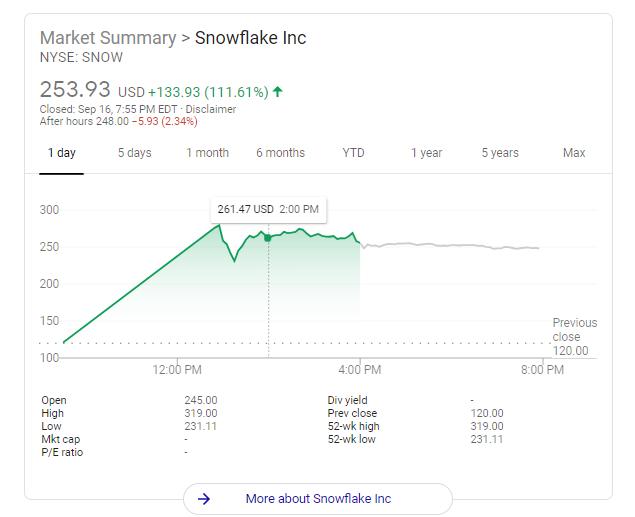 Snowflake IPO StockPrice Chart Google Finance