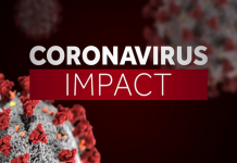 novel coronavirus- COVID-19 impact