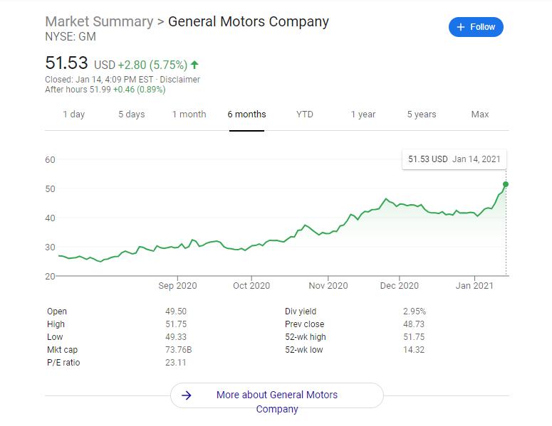 GM stock chart January 14 Google Finance