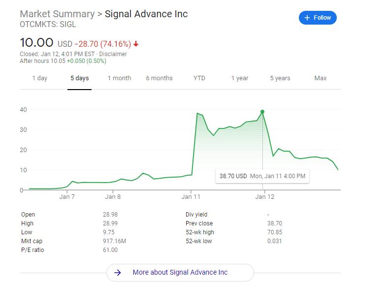 Signal Advance Chart