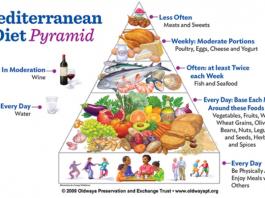 The Mediterranean Diet Pyramid